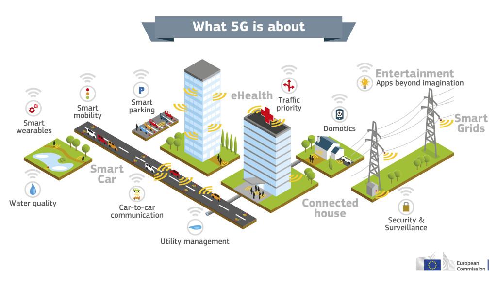 Инфраструктура 5G. Интернет пятого поколения в России.